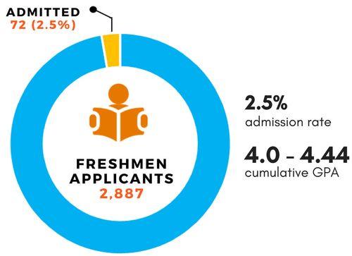 Fall 2018 Freshmen applicants